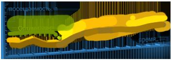 Результаты поисковой оптимизации. Урал-Софт