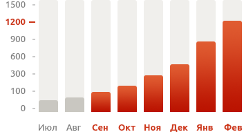 megasvet-ek.ru